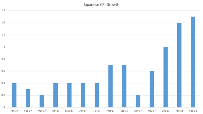 Japanese CPI since January 2017