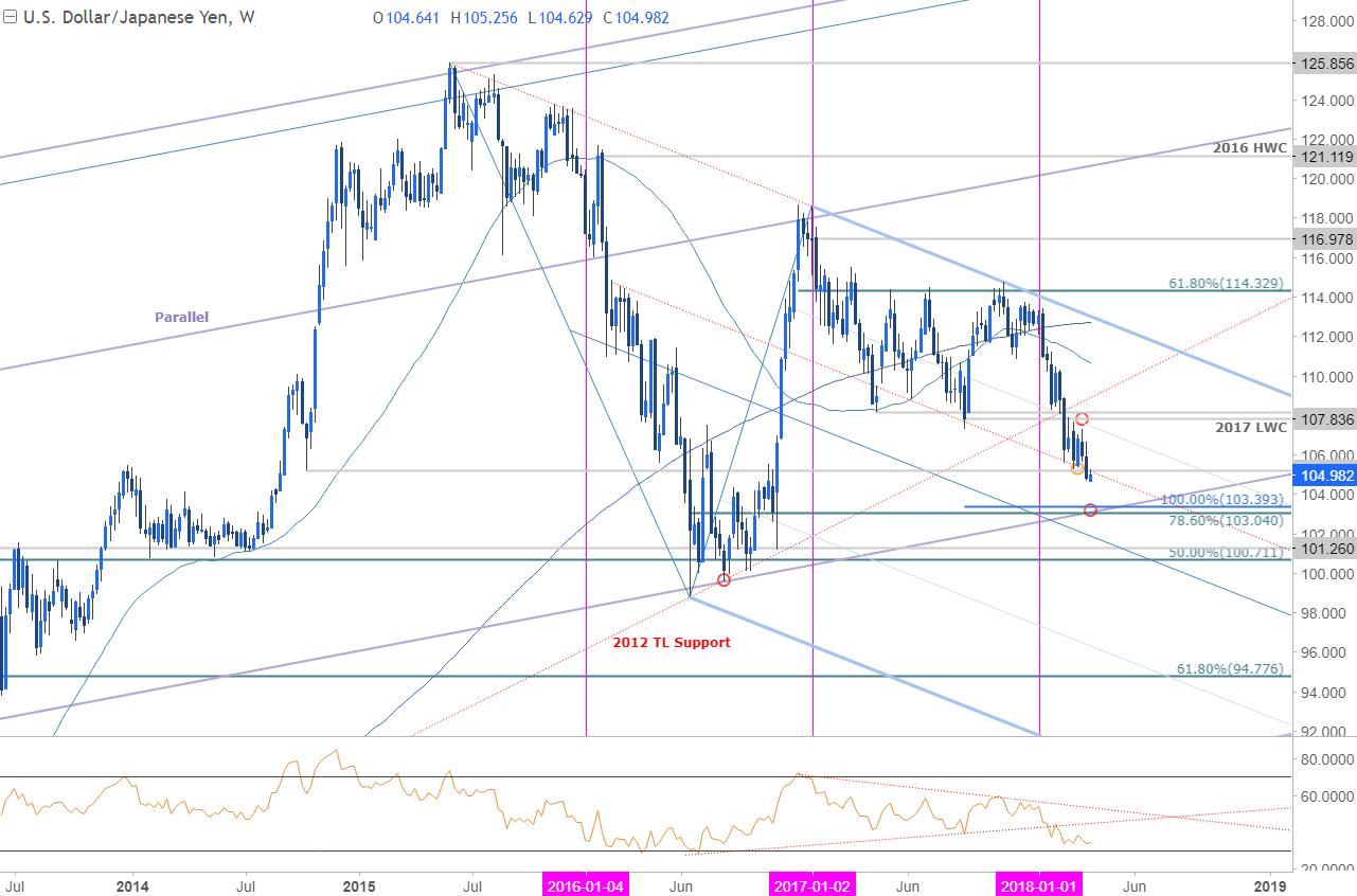 USD/JPY Price Chart - Weekly Timeframe