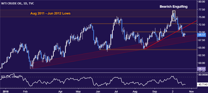 Crude Oil Prices Pressure Key Support, API Inventory Data Due