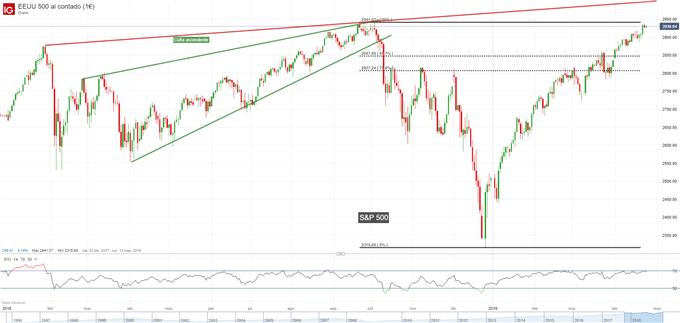 Gráfico diario S&P 500 - 25/04/2019