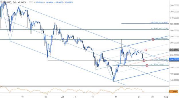 ETH/USD 240min Price Chart