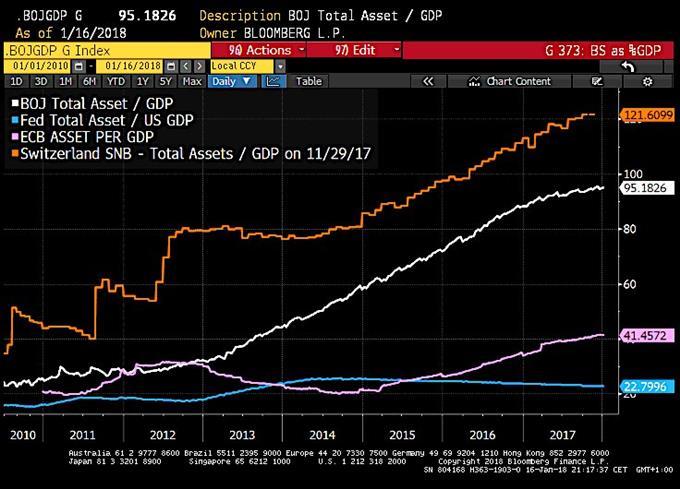 Le QE de la BNS représente 121% du PIB de la Suisse