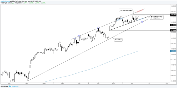 DAX Getting Bulled Up for Another Leg Higher