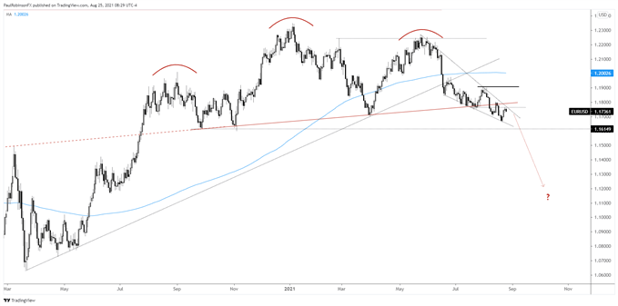 Euro at Critical Spot on the Chart