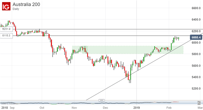 Chart of ASX 200 (Daily)