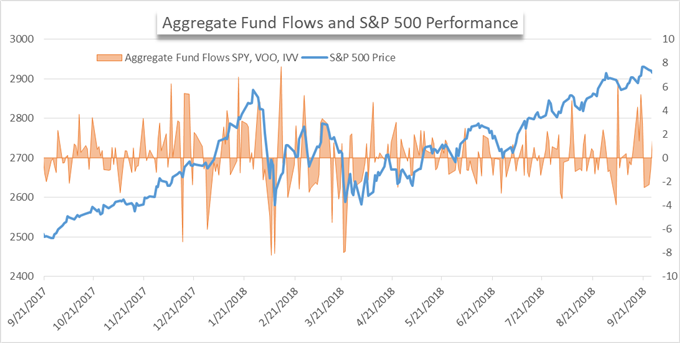 As the Third Quarter Ends, Largest US ETFs see Outflows