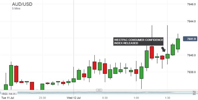 Australian Dollar Gains As Consumer Confidence Picks Up At Last