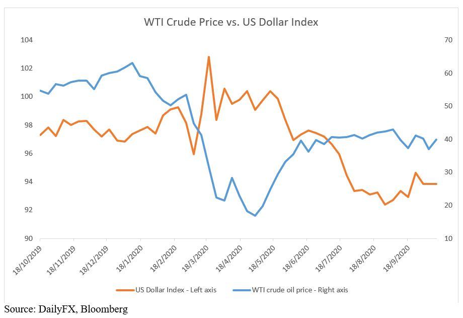 Oil prices slide amid coronavirus concerns