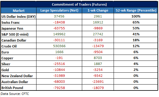 CFTC CoT data for large speculators