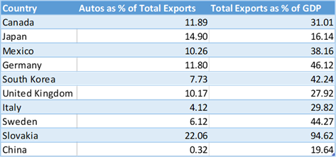 Auto exports as a percentage of total exports