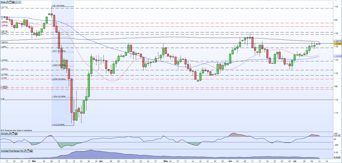 British Pound (GBP) Latest: GBP/USD Running Into Resistance, Busy Week Ahead