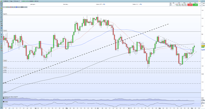 British Pound Forecast: GBP/USD Needs a Domestic Boost to Move Higher