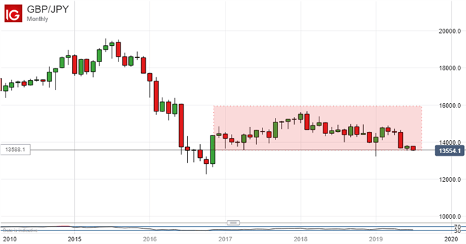 Japanese Yen Makes Gains But Bulls Have Yet To Nail Them Down
