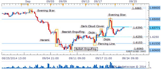 USD/JPY continua consolidación da señal de ausencia de velas