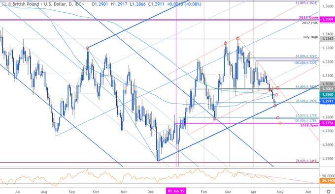 GBP/USD Price Chart - British Pound vs US Dollar Daily - Sterling