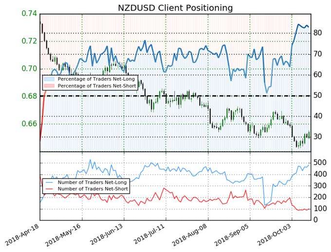 NZD Firms on Inflation Jump, Strong Wages Buoy GBP - US Market Open
