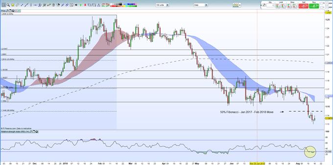 EURUSD Price Analysis: Rebound to Hit Resistance Shortly