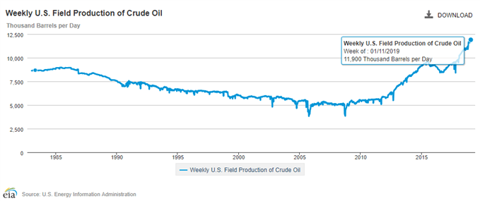 Image of EIA U.S. field production of crude oil