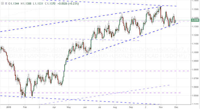 EQUALLY-WEIGHTED DOLLAR INDEX CHART