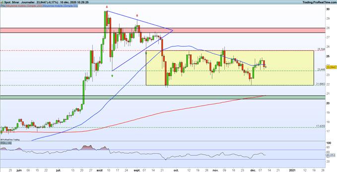 Indices : mesures de relance et Brexit – XAG/USD : l'argent métal entame une consolidation