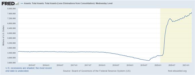 Nasdaq 100, S&P 500 Fall as Markets Digest Powell & Yellen Testimony, Gamestop Earnings