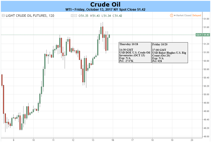 WTI Crude Pushes Higher on OPEC Confidence, Deflating Dollar