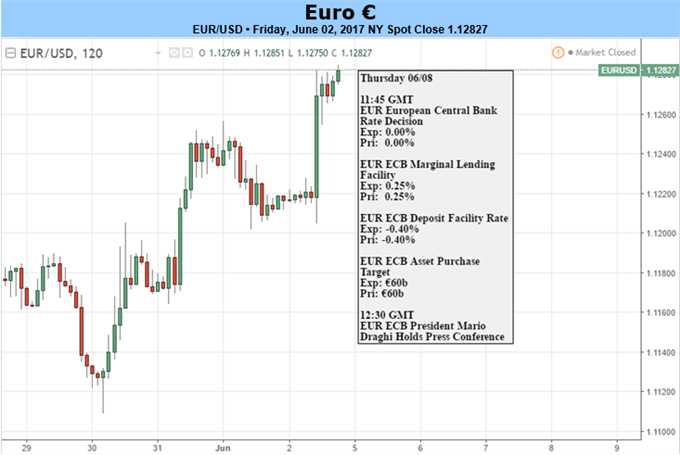 Euro Strength Despite Dovish Draghi: ECB Projections to Set the Tone