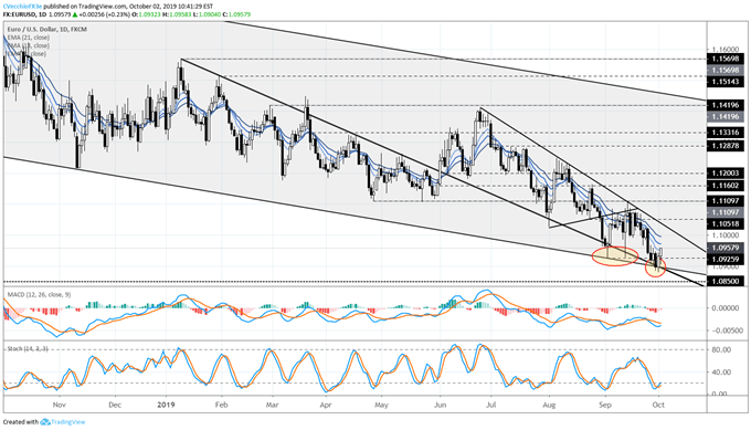 EUR/USD Holds Channel Support, EUR/JPY Losses Deepen as Global Growth Concerns Rise