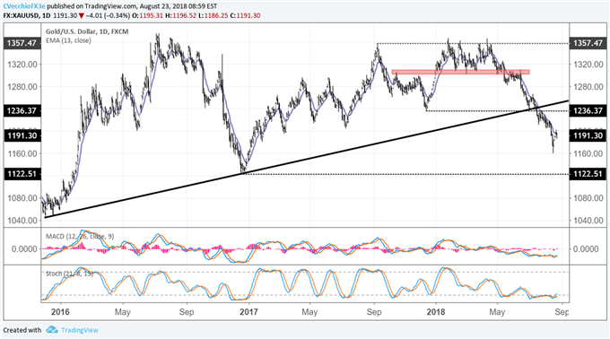 Gold Price Mired in Downtrend - Key Levels to Watch