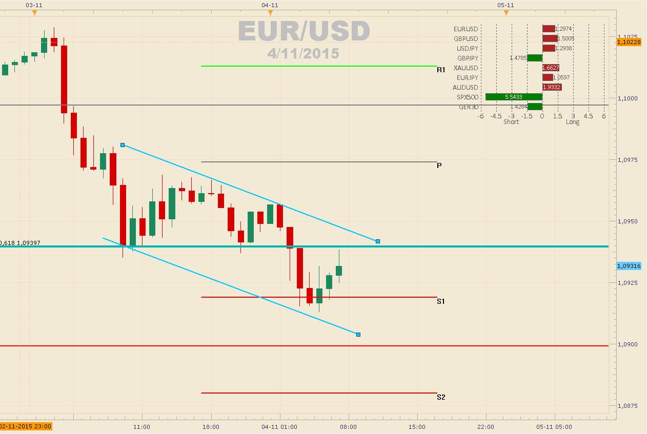 EUR/USD debilitado cae hasta los 1.07000