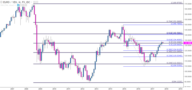 EUR/JPY Technical Analysis: Fibonacci Support Holding Higher-Lows