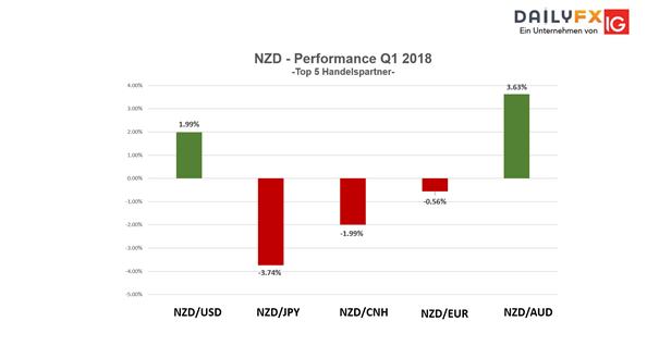 Neuseeländischer Dollar - NZD: Unterstützungen wurden verteidigt