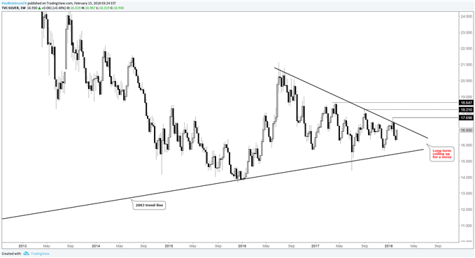 silver weekly price chart, coiling up, to follow gold