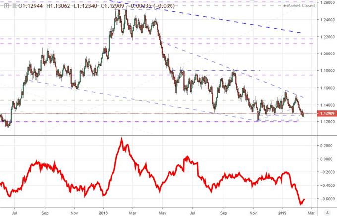 EURUSD and 20-day ATR Chart