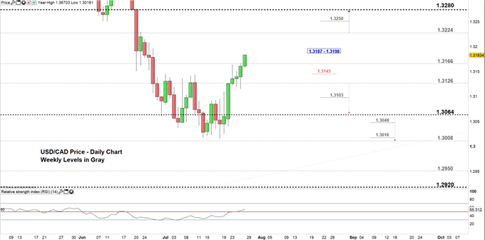 USDCAD price daily chart 26-07-19 Zoomed in