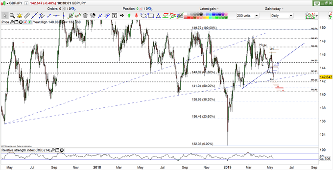 GBP/JPY Price- Daily Chart