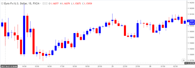 EUR/USD 5-Minute Chart