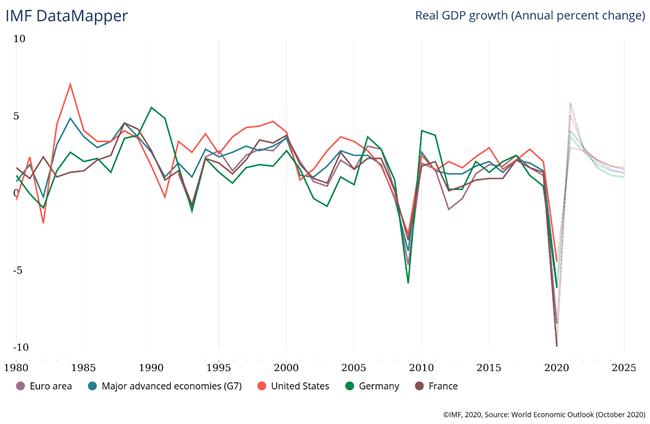 Equities Q2 2021 Fundamental Forecast