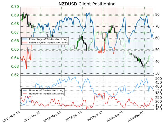 igcs, ig client sentiment index, igcs nzdusd, nzdusd price chart, nzdusd price forecast, nzdusd technical analysis