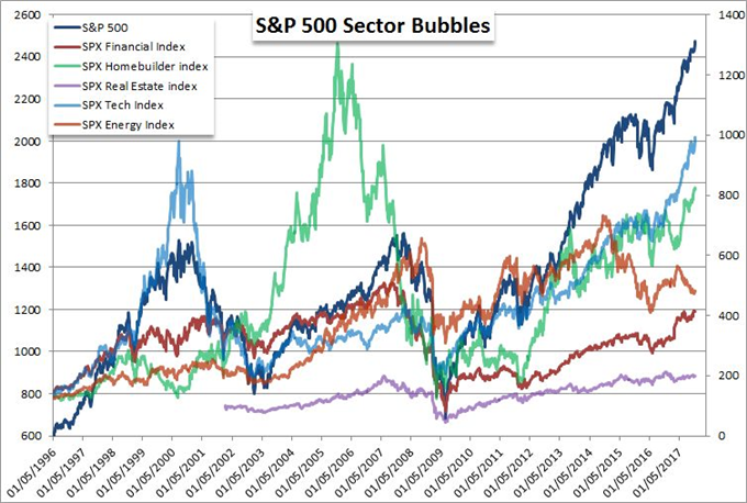 How Would the S&P 500, EUR/USD, Bitcoin and VIX Assets Weather a Bubble Pop?