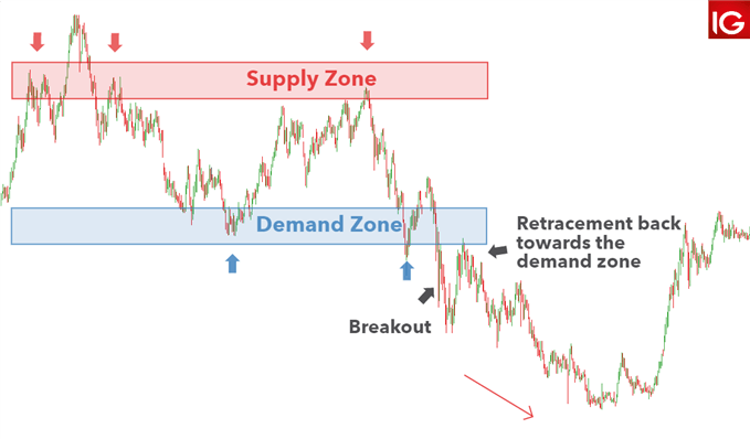 Supply and demand trading strategy on breakouts