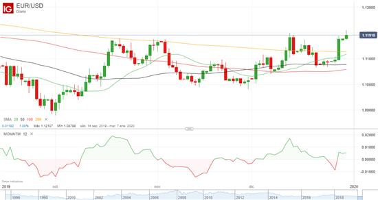 EUR/USD mantiene la tendencia alcista pero pierde momentum