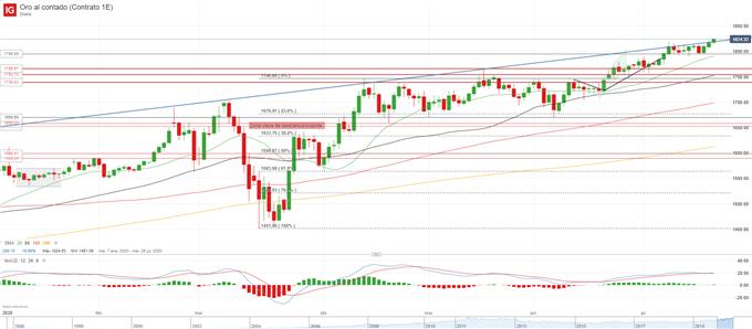 XAU/USD: el oro consolida los avances ante un mayor estímulo económico