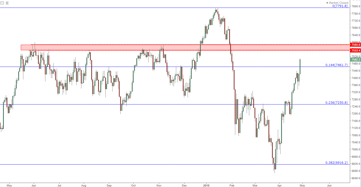 S&P 500, DAX, FTSE: Risk Trends in the Spotlight Ahead of FOMC, NFP