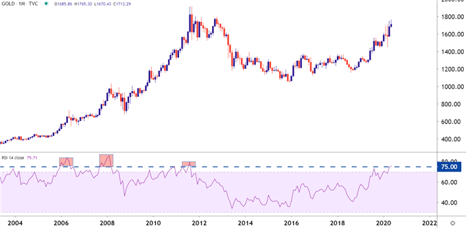 Gold Monthly Price Chart