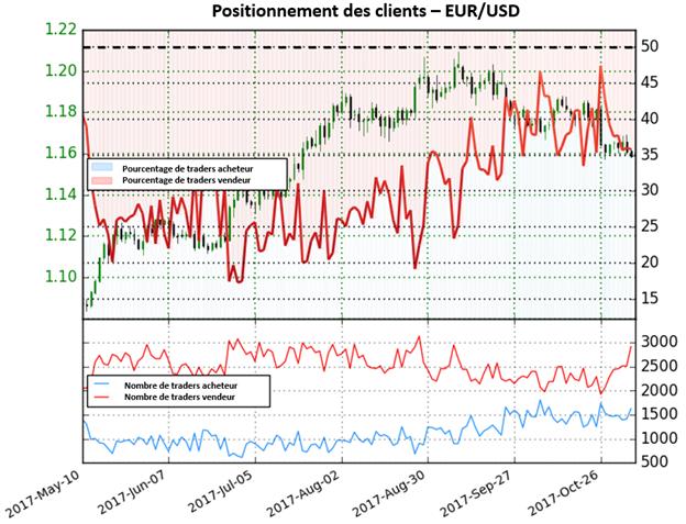 EUR/USD: L'augmentation impressionnante des positions vendeuses signale une potentielle hausse