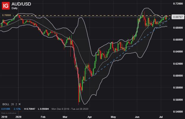 AUDUSD Australian Dollar Price Chart AUD to USD
