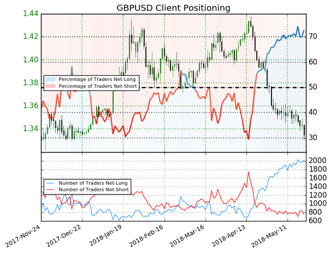 GBPUSD: Support Holds at 1.331 Despite Bearish Bias
