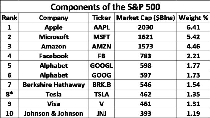 S&P 500: ¿cómo impactará la incorporación de las acciones de Tesla?