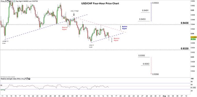 usdchf four hour price chart 15-07-20